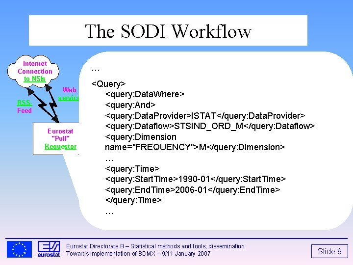 """The SODI Workflow Internet Connection to NSIs RSSFeed … Web service Eurostat """"Pull"""" Requestor"""