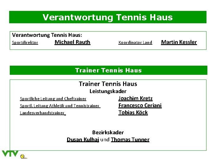 Verantwortung Tennis Haus: Sportdirektor Michael Rauth Koordinator Land Martin Kessler Trainer Tennis Haus Leistungskader