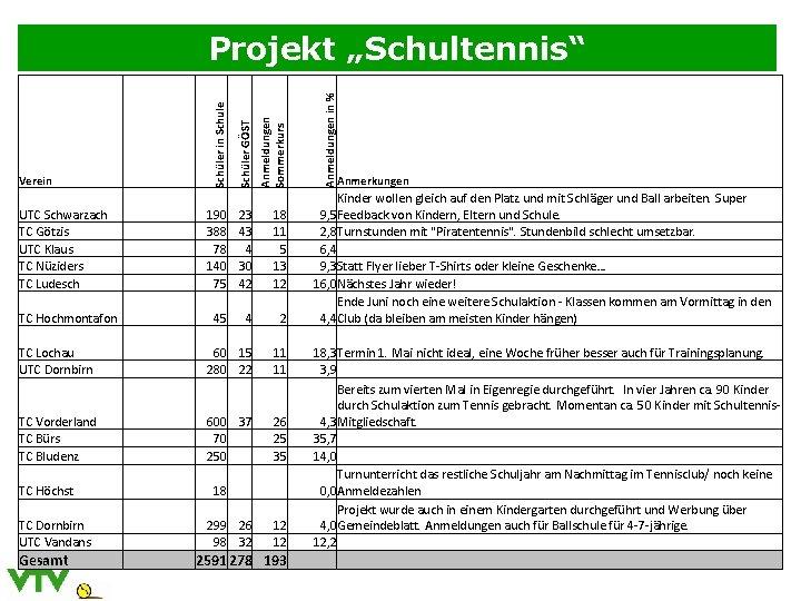 UTC Schwarzach TC Götzis UTC Klaus TC Nüziders TC Ludesch 190 388 78 140