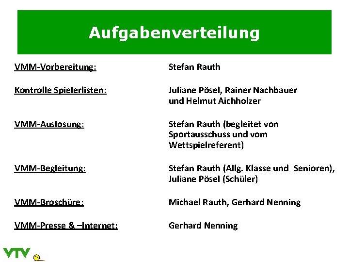 Aufgabenverteilung VMM-Vorbereitung: Stefan Rauth Kontrolle Spielerlisten: Juliane Pösel, Rainer Nachbauer und Helmut Aichholzer VMM-Auslosung:
