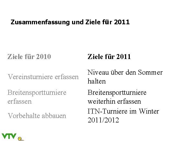 Zusammenfassung und Ziele für 2011 Ziele für 2010 Ziele für 2011 Vereinsturniere erfassen Niveau