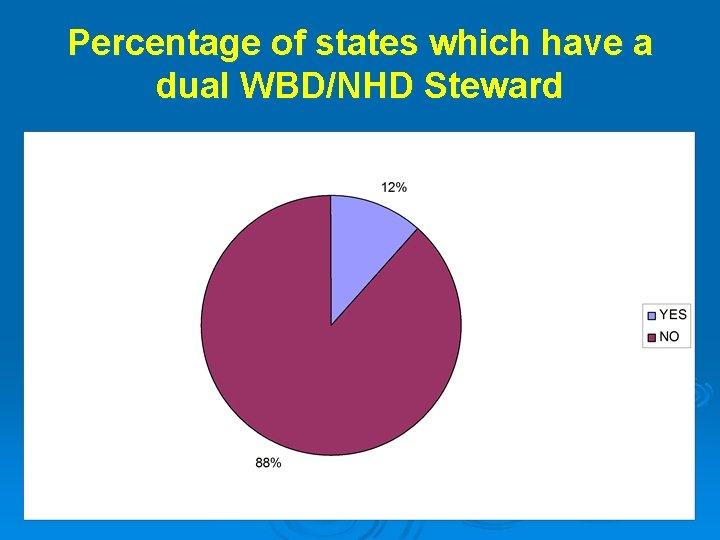 Percentage of states which have a dual WBD/NHD Steward