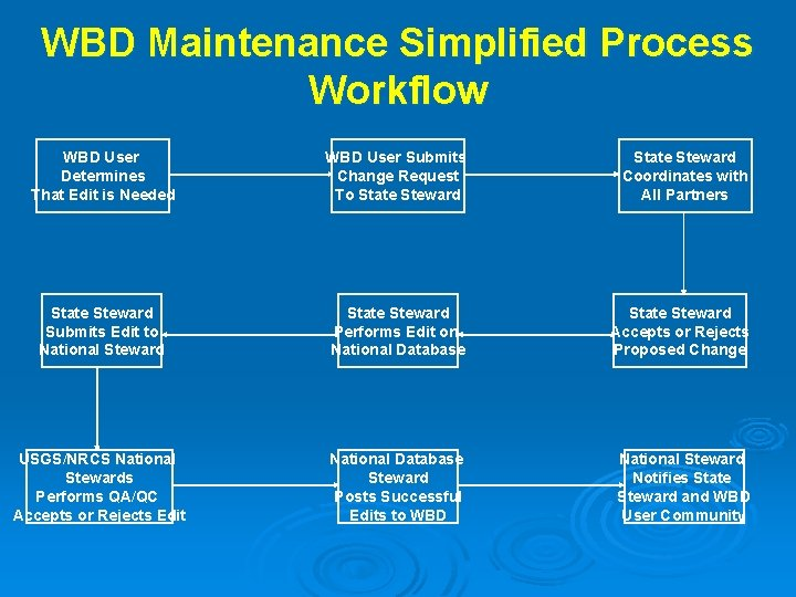 WBD Maintenance Simplified Process Workflow WBD User Determines That Edit is Needed WBD User