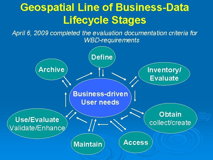 Geospatial Line of Business-Data Lifecycle Stages April 6, 2009 completed the evaluation documentation criteria