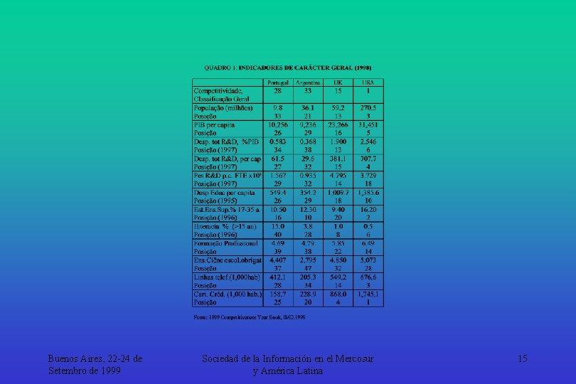 Buenos Aires, 22 -24 de Setembro de 1999 Sociedad de la Información en el