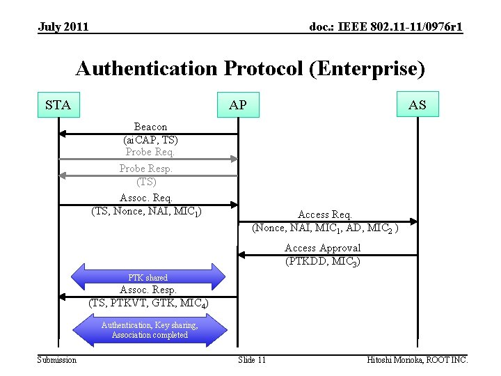 July 2011 doc. : IEEE 802. 11 -11/0976 r 1 Authentication Protocol (Enterprise) STA