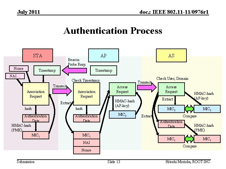 July 2011 doc. : IEEE 802. 11 -11/0976 r 1 Authentication Process STA Nonce