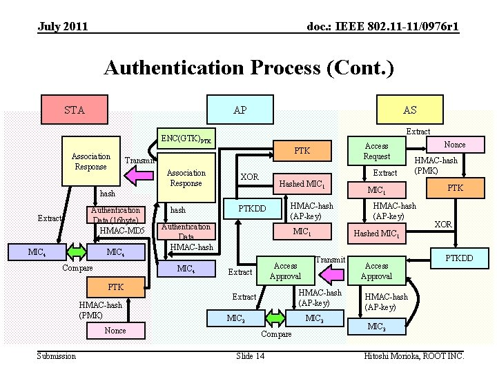 July 2011 doc. : IEEE 802. 11 -11/0976 r 1 Authentication Process (Cont. )