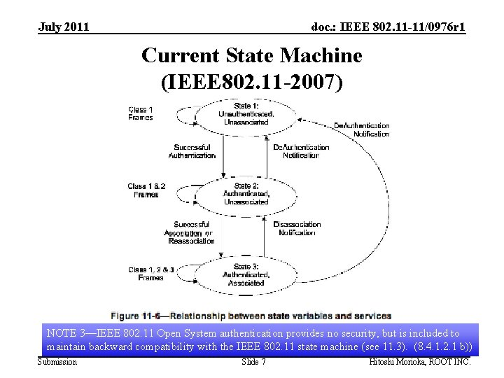 July 2011 doc. : IEEE 802. 11 -11/0976 r 1 Current State Machine (IEEE