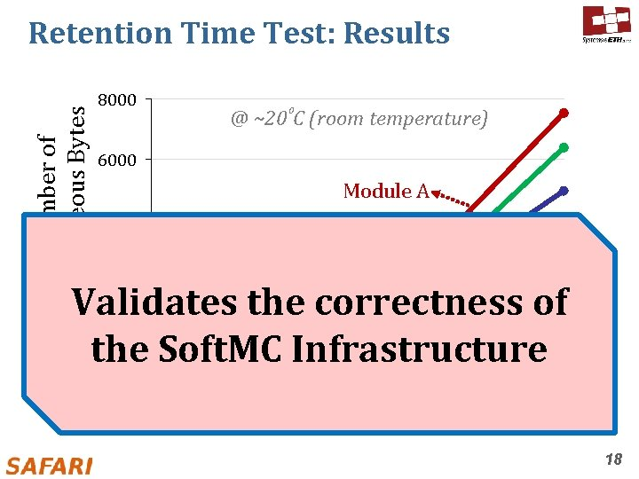 Number of Erroneous Bytes Retention Time Test: Results 8000 @ ~20⁰C (room temperature) 6000