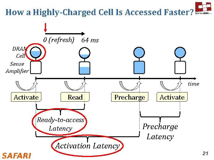 How a Highly-Charged Cell Is Accessed Faster? 0 (refresh) 64 ms DRAM Cell Sense