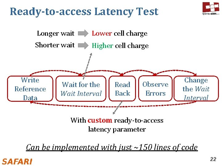 Ready-to-access Latency Test Longer wait Lower cell charge Shorter wait Higher cell charge Write