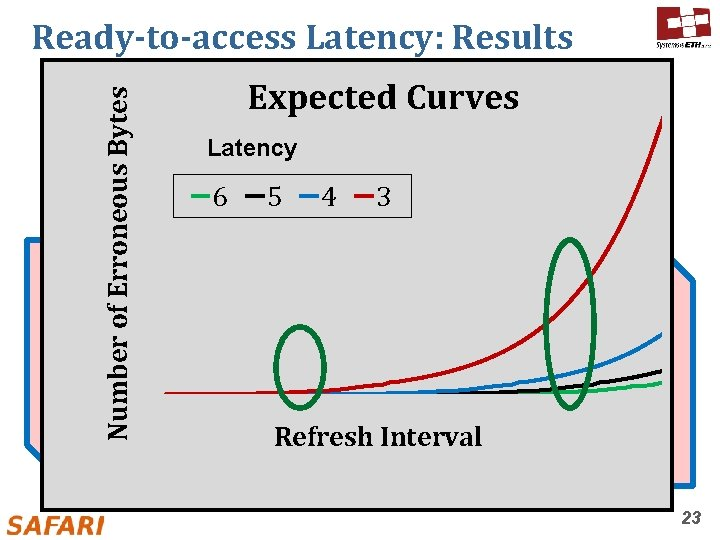 400 300 200 100 0 of Erroneous Bytes 500 Expected Curves Real Curves Latency