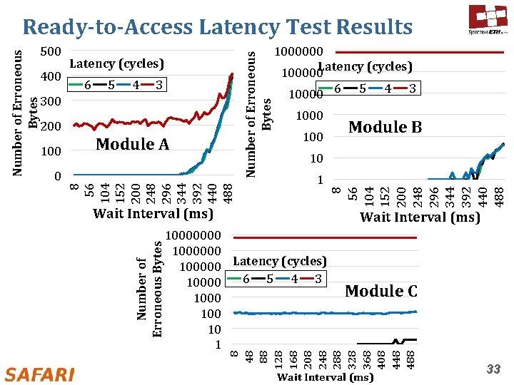 Latency (cycles) 6 5 4 3 300 200 100 Module A 0 100000 Latency