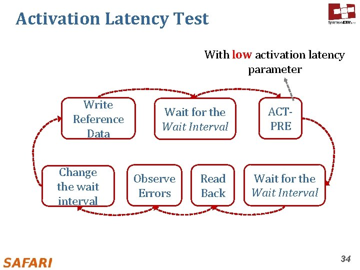 Activation Latency Test With low activation latency parameter Write Reference Data Change the wait