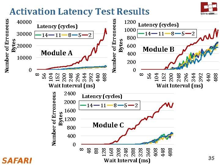 20000 10000 Latency (cycles) 14 11 8 5 2 Module A 0 1200 Latency