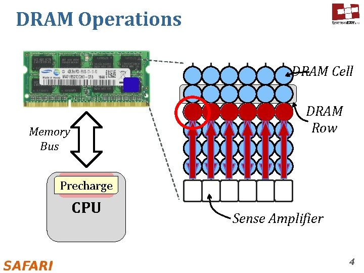 DRAM Operations DRAM Cell Memory Bus DRAM Row Memory Precharge Activate Read Controller CPU