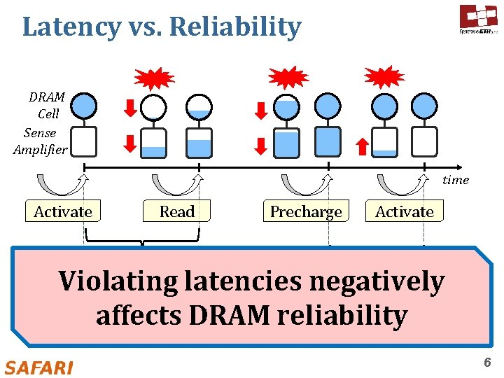Latency vs. Reliability DRAM Cell Sense Amplifier time Activate Read Precharge Activate Ready-to-access Latency