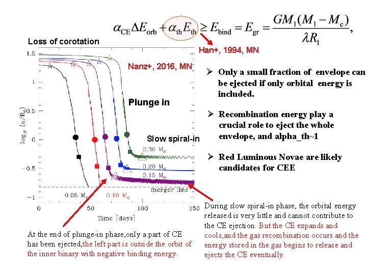 Loss of corotation Han+, 1994, MN Nanz+, 2016, MN Plunge in Ø Only a