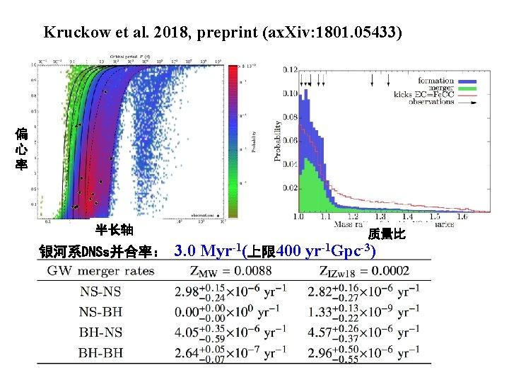 Kruckow et al. 2018, preprint (ax. Xiv: 1801. 05433) 偏 心 率 半长轴 银河系DNSs并合率: