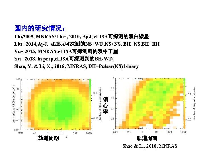 国内的研究情况: Liu, 2009, MNRAS/Liu+, 2010, Ap. J, e. LISA可探测的双白矮星 Liu+ 2014, Ap. J, e.