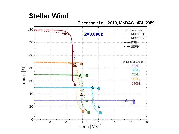 Stellar Wind Giacobbo et al. , 2018, MNRAS , 474, 2959 Z=0. 0002