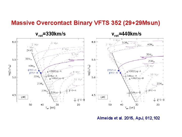 Massive Overcontact Binary VFTS 352 (29+29 Msun) vrot=330 km/s vrot=440 km/s Almeida et al.