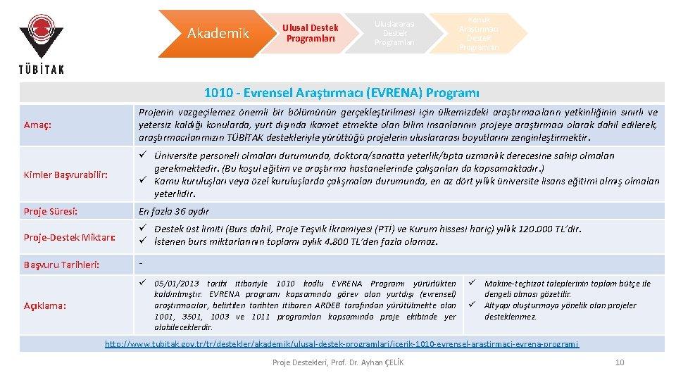 Akademik Ulusal Destek Programları Uluslararası Destek Programları Konuk Araştırmacı Destek Programları 1010 - Evrensel