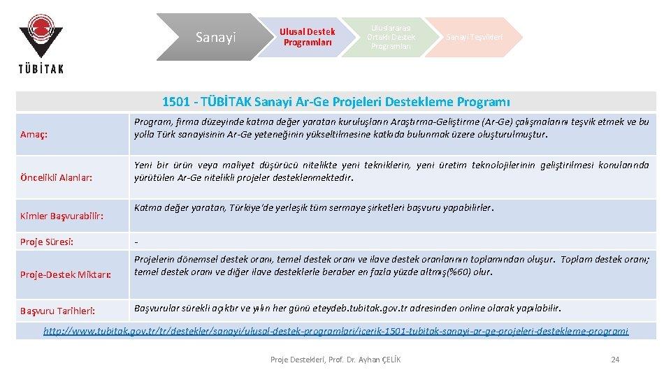 Sanayi Ulusal Destek Programları Uluslararası Ortaklı Destek Programları Sanayi Teşvikleri 1501 - TÜBİTAK Sanayi