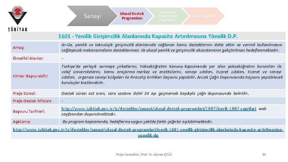 Sanayi Ulusal Destek Programları Uluslararası Ortaklı Destek Programları Sanayi Teşvikleri 1601 - Yenilik Girişimcilik