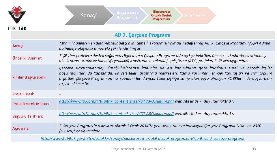 Sanayi Ulusal Destek Programları Uluslararası Ortaklı Destek Programları Sanayi Teşvikleri AB 7. Çerçeve Programı