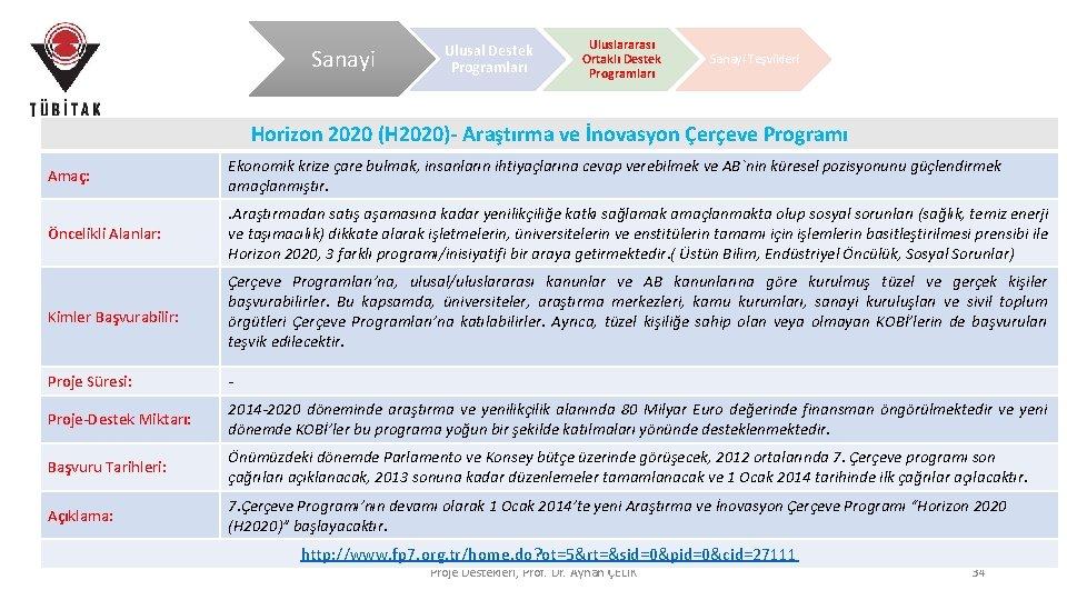 Sanayi Ulusal Destek Programları Uluslararası Ortaklı Destek Programları Sanayi Teşvikleri Horizon 2020 (H 2020)-
