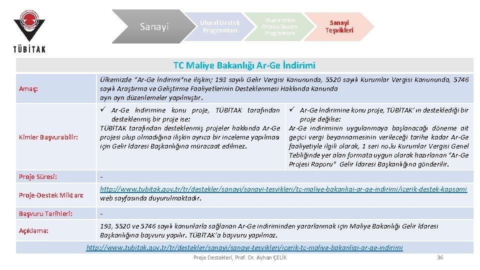 Sanayi Ulusal Destek Programları Uluslararası Ortaklı Destek Programları Sanayi Teşvikleri TC Maliye Bakanlığı Ar-Ge