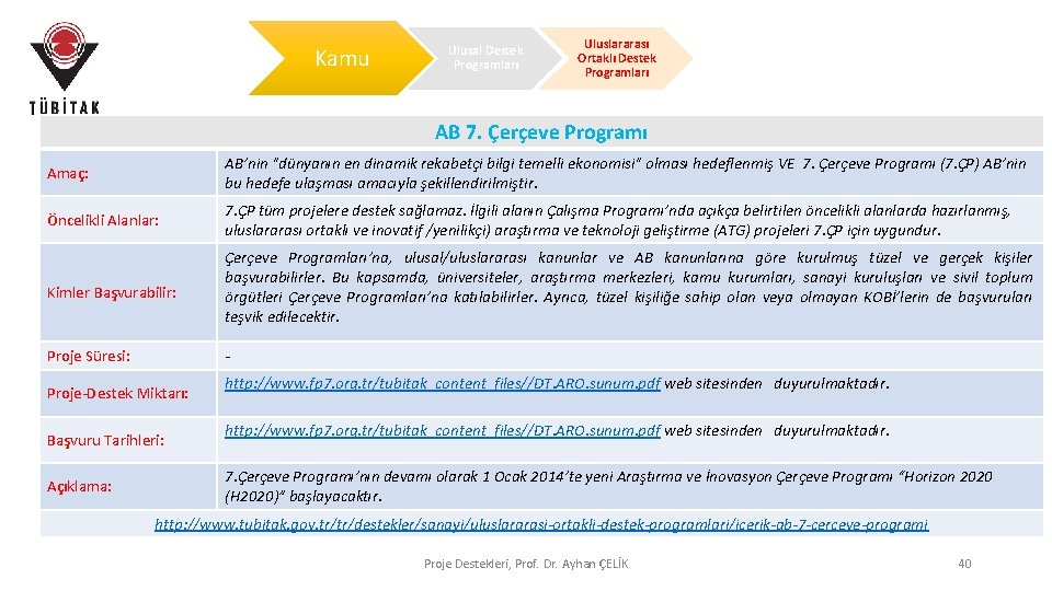 Kamu Ulusal Destek Programları Uluslararası Ortaklı Destek Programları AB 7. Çerçeve Programı Amaç: AB'nin