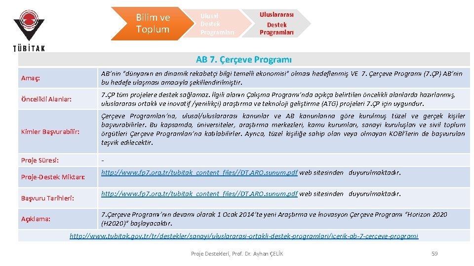 Bilim ve Toplum Ulusal Destek Programları Uluslararası Destek Programları AB 7. Çerçeve Programı Amaç: