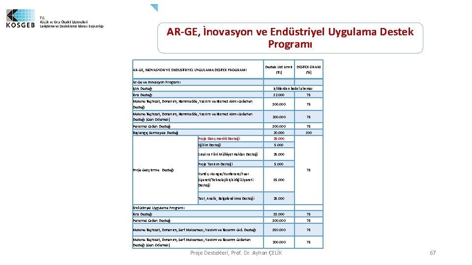 AR-GE, İnovasyon ve Endüstriyel Uygulama Destek Programı Destek Üst Limiti DESTEK ORANI (TL) (%)