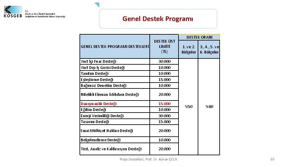 Genel Destek Programı GENEL DESTEK PROGRAMI DESTEKLERİ DESTEK ÜST LİMİTİ (TL) Yurt İçi Fuar