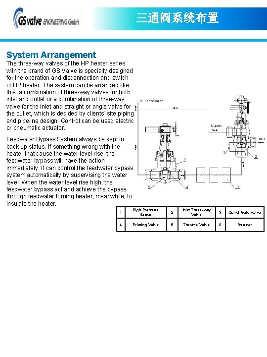 三通阀系统布置 System Arrangement The three-way valves of the HP heater series with the brand