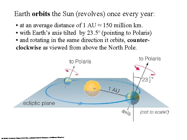 Earth orbits the Sun (revolves) once every year: • at an average distance of