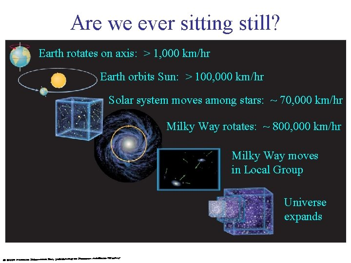 Are we ever sitting still? Earth rotates on axis: > 1, 000 km/hr Earth