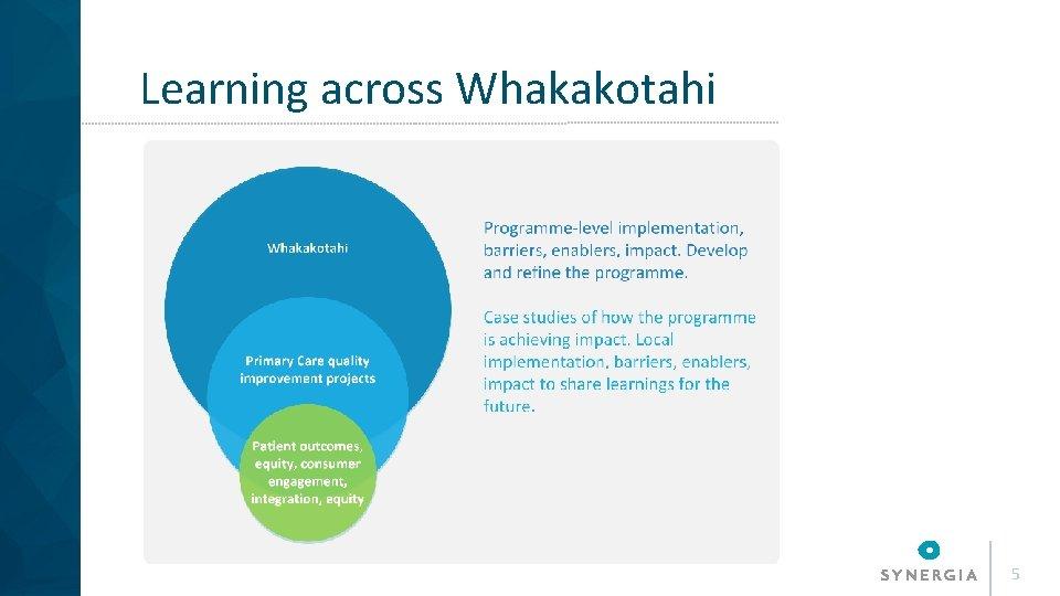 Learning across Whakakotahi 5