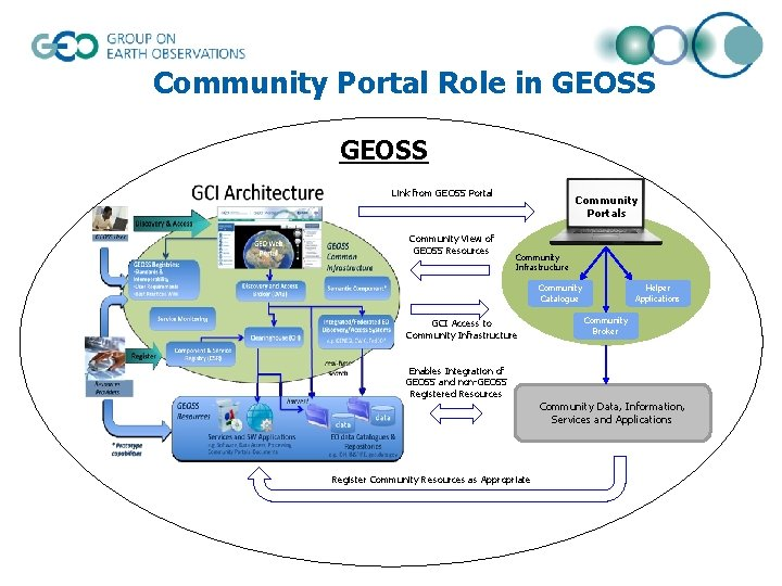 Community Portal Role in GEOSS Link from GEOSS Portal Community View of GEOSS Resources