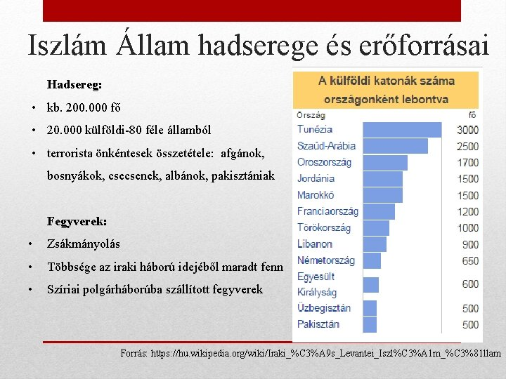 Iszlám Állam hadserege és erőforrásai Hadsereg: • kb. 200. 000 fő • 20. 000