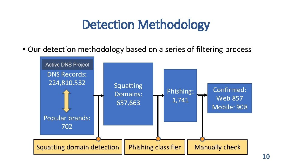 Detection Methodology • Our detection methodology based on a series of filtering process DNS