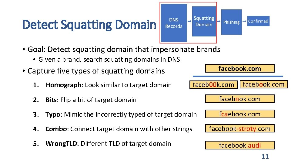 Detect Squatting Domain • Goal: Detect squatting domain that impersonate brands • Given a