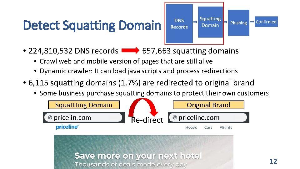 Detect Squatting Domain • 224, 810, 532 DNS records 657, 663 squatting domains •