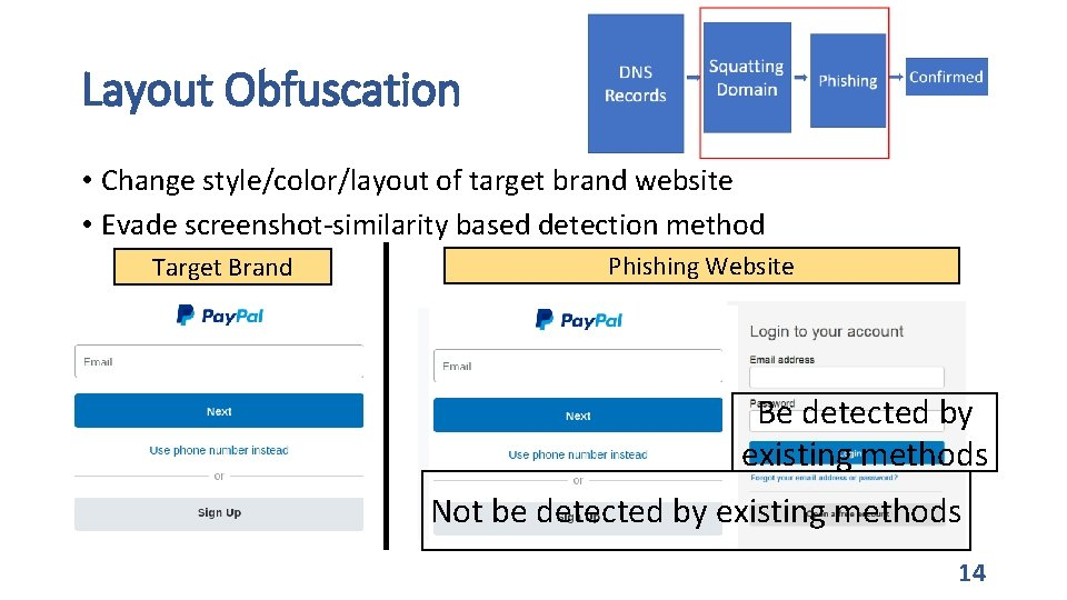 Layout Obfuscation • Change style/color/layout of target brand website • Evade screenshot-similarity based detection
