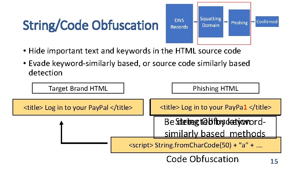 String/Code Obfuscation • Hide important text and keywords in the HTML source code •