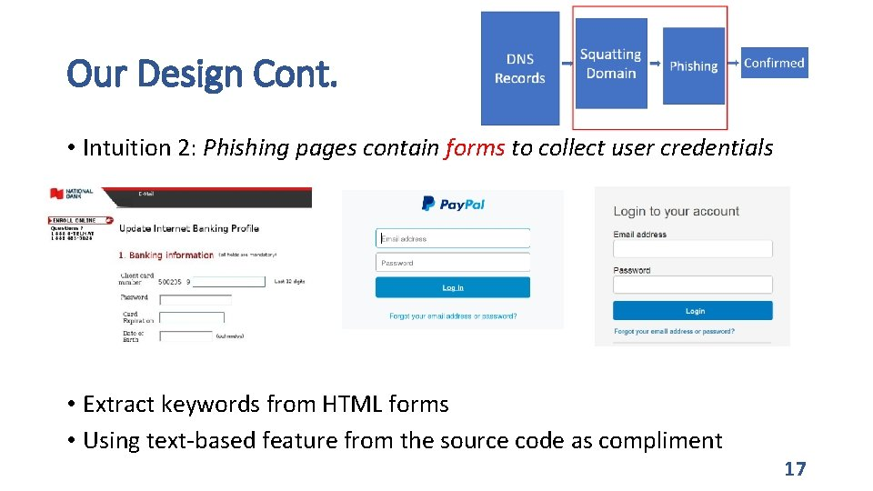 Our Design Cont. • Intuition 2: Phishing pages contain forms to collect user credentials