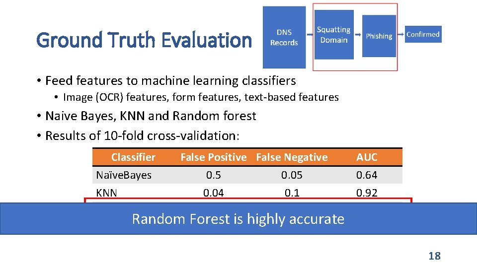 Ground Truth Evaluation • Feed features to machine learning classifiers • Image (OCR) features,